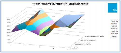 SetWidth500-Yield-Sensitivity-Simulation.jpg